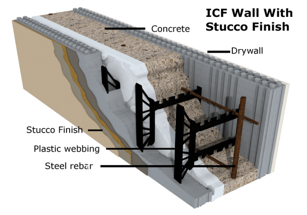 Icf homes commercial residential builders for Foam forms for concrete